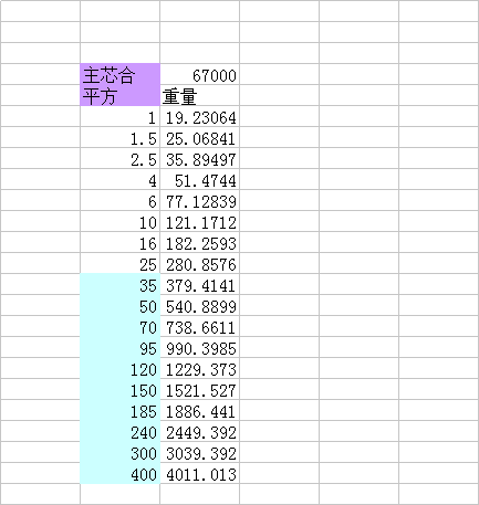 BV电线重量表.png